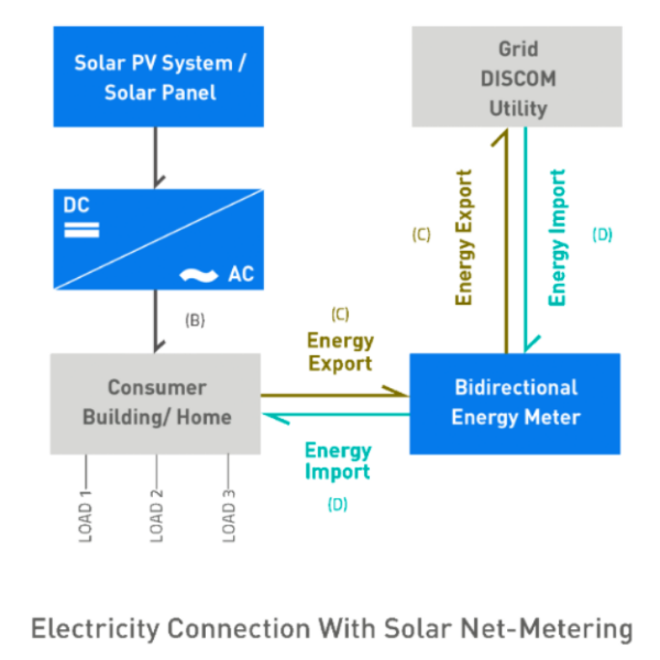 Electricity connection with solar net metering