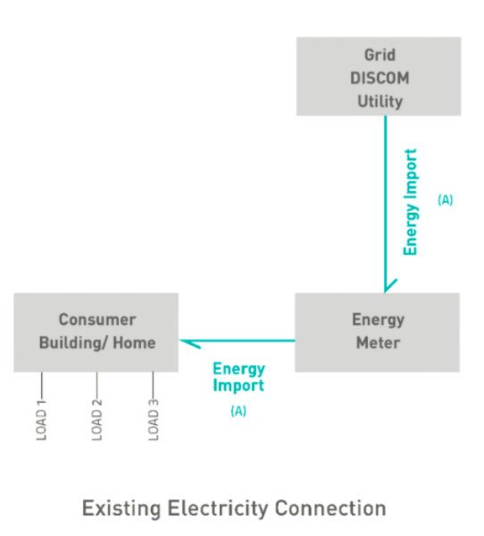 net metering for Existing electricity connection