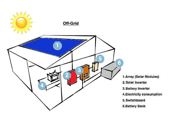 how off grid solar systems work